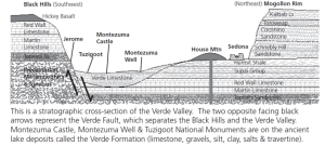 Geologic cross section of the Verde Valley. Billions of years in the making, and creates a fantastic glass of wine.